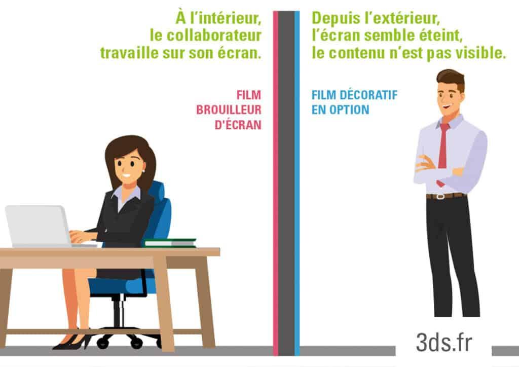 Film Brouilleur d'Écran pour entreprise Schéma de Fonctionnement